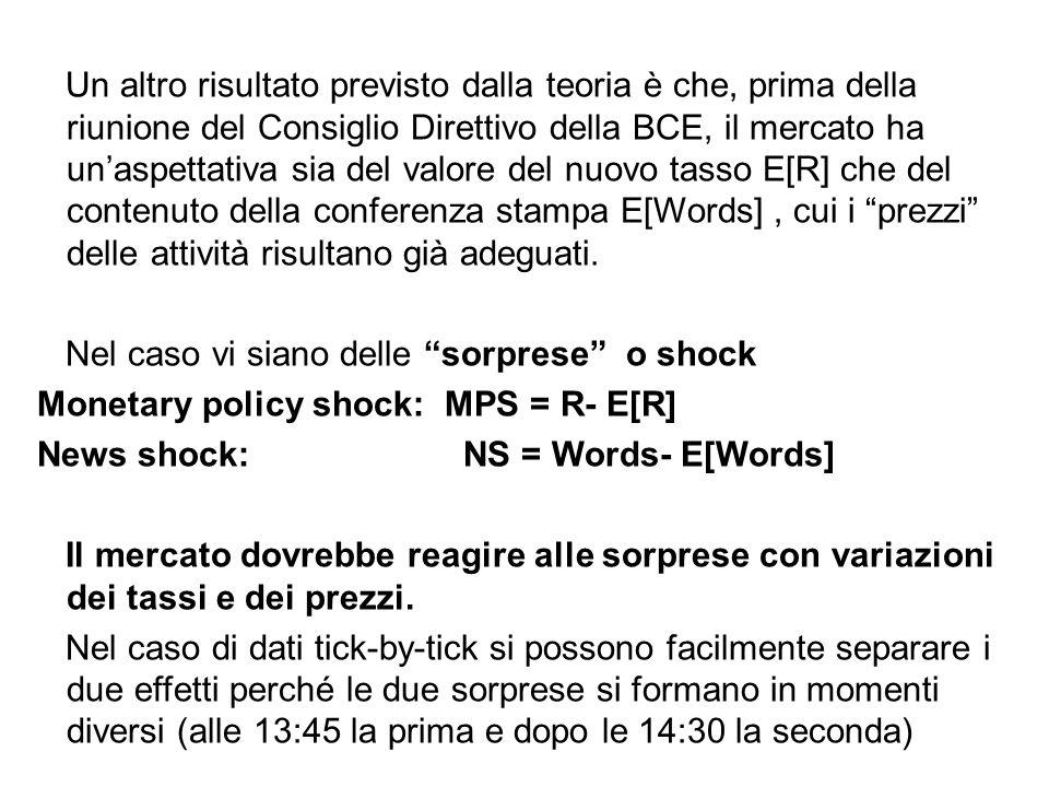 Un altro risultato previsto dalla teoria è che, prima della riunione del Consiglio Direttivo della BCE, il mercato ha un'aspettativa sia del valore del nuovo tasso E[R] che del contenuto della conferenza stampa E[Words] , cui i prezzi delle attività risultano già adeguati.